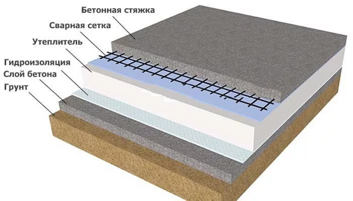 Как залить правильно пол цементным раствором перемычка оконная из керамзитобетона