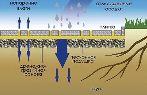Схема дороги из плит