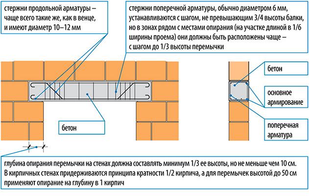узлы опирания фото