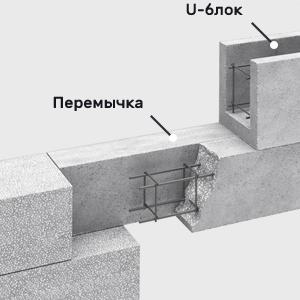 Какие перемычки лучше для стен из газобетона