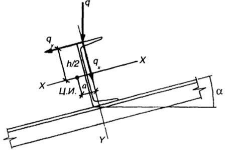 картинка конструкция прогона